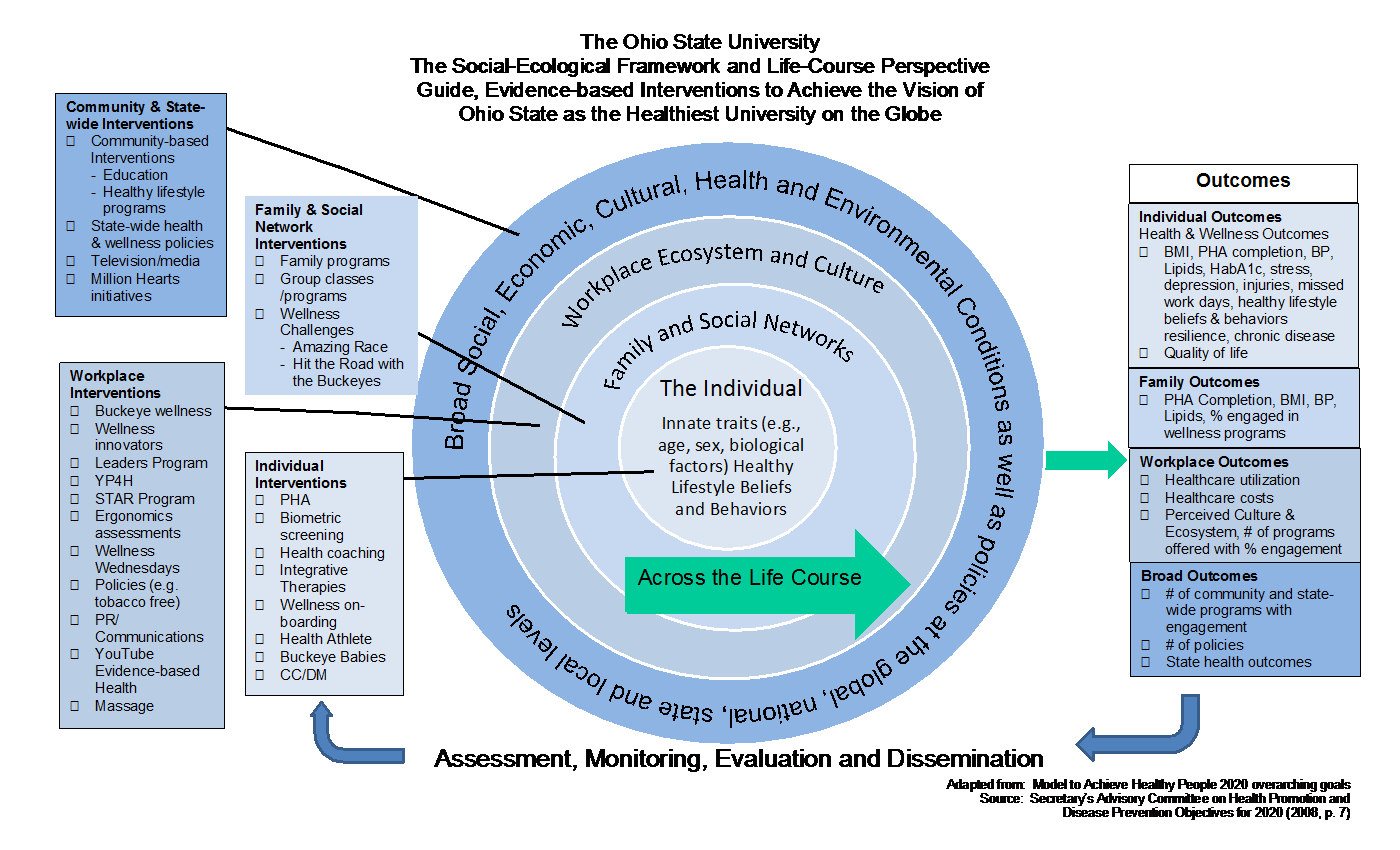 what is the social ecological model? essay 4 swearer & espelage in bullying in north american schools, 2nd ed figure 11 an expanded social-ecological framework of bullying among youth equifinality of bullying behaviors in the mid-1900s, ludwig von bertalanffy, an austrian biologist, developed a theory known.