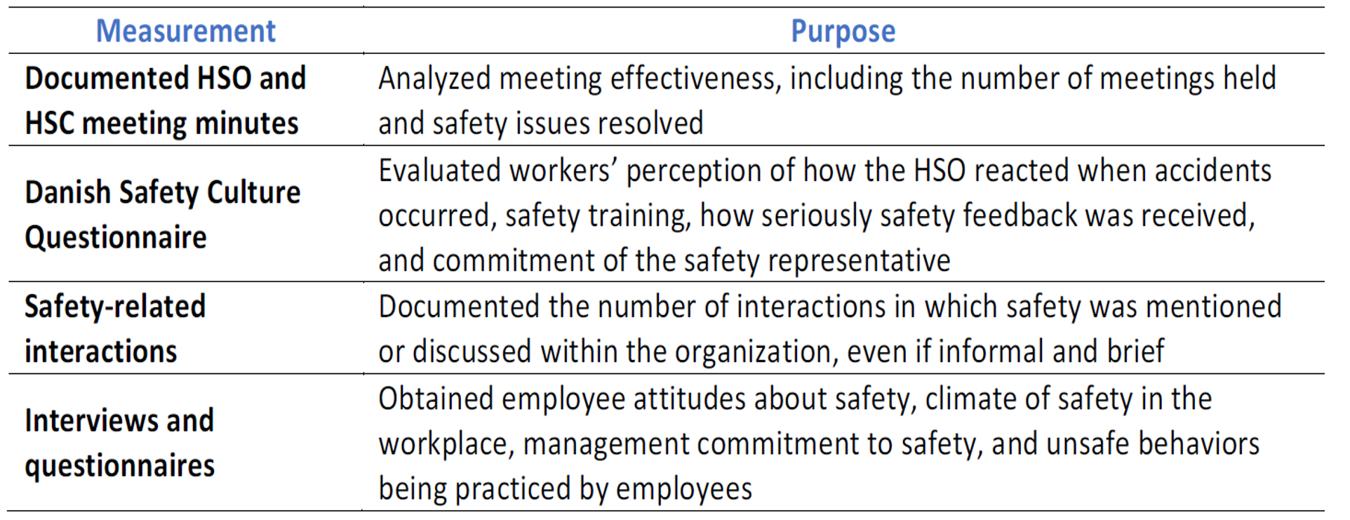 case study develop health and safety Environments on health and safety management within smes: a ghana case study health statistics this paper explores the environments within which smes manage health and safety in developing countries, in this case, ghana the majority of keywords: culture, developing countries, ghana, health and safety, smes.