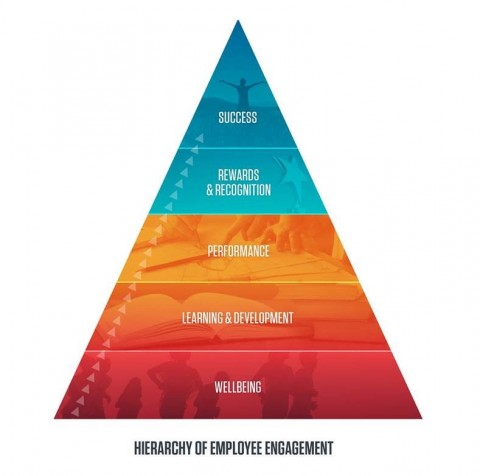 Wellbeing Is The Foundation of Employee Engagement by Rajiv Kumar, M.D.