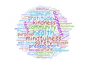 word cloud: health, mindfullness, safety, presence, alignment, community, kindness, gratitude, etc.