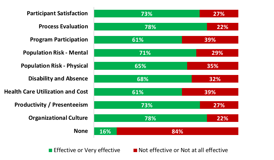 Chart: Subjective effectiveness rating based on use of data for program evaluation