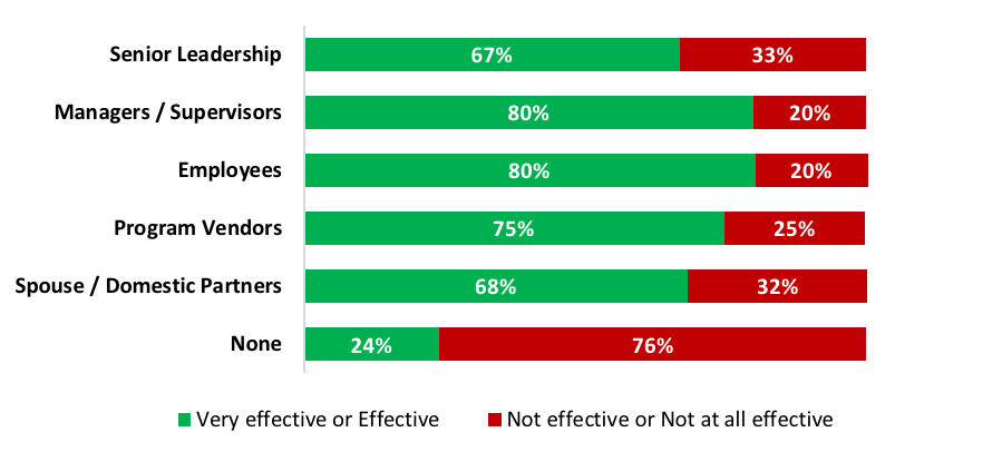 Chart: Subjective effectiveness rating based on sharing data with stakeholders