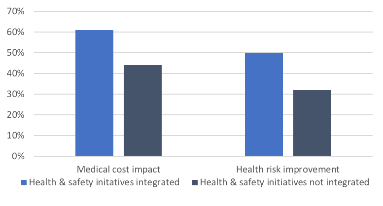 Health risk improvement and medical cost impact chart
