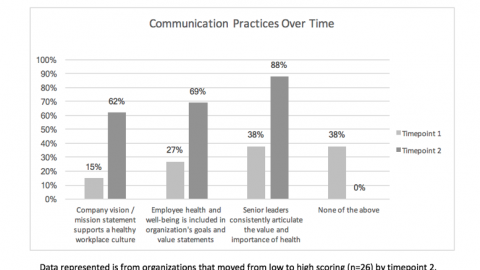 Emerging Practices shown to Improve Organizational and 