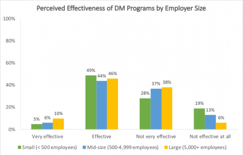 The State of Disability Management Among Employers