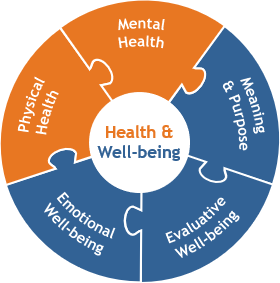 Health and Well-being inforgraphic